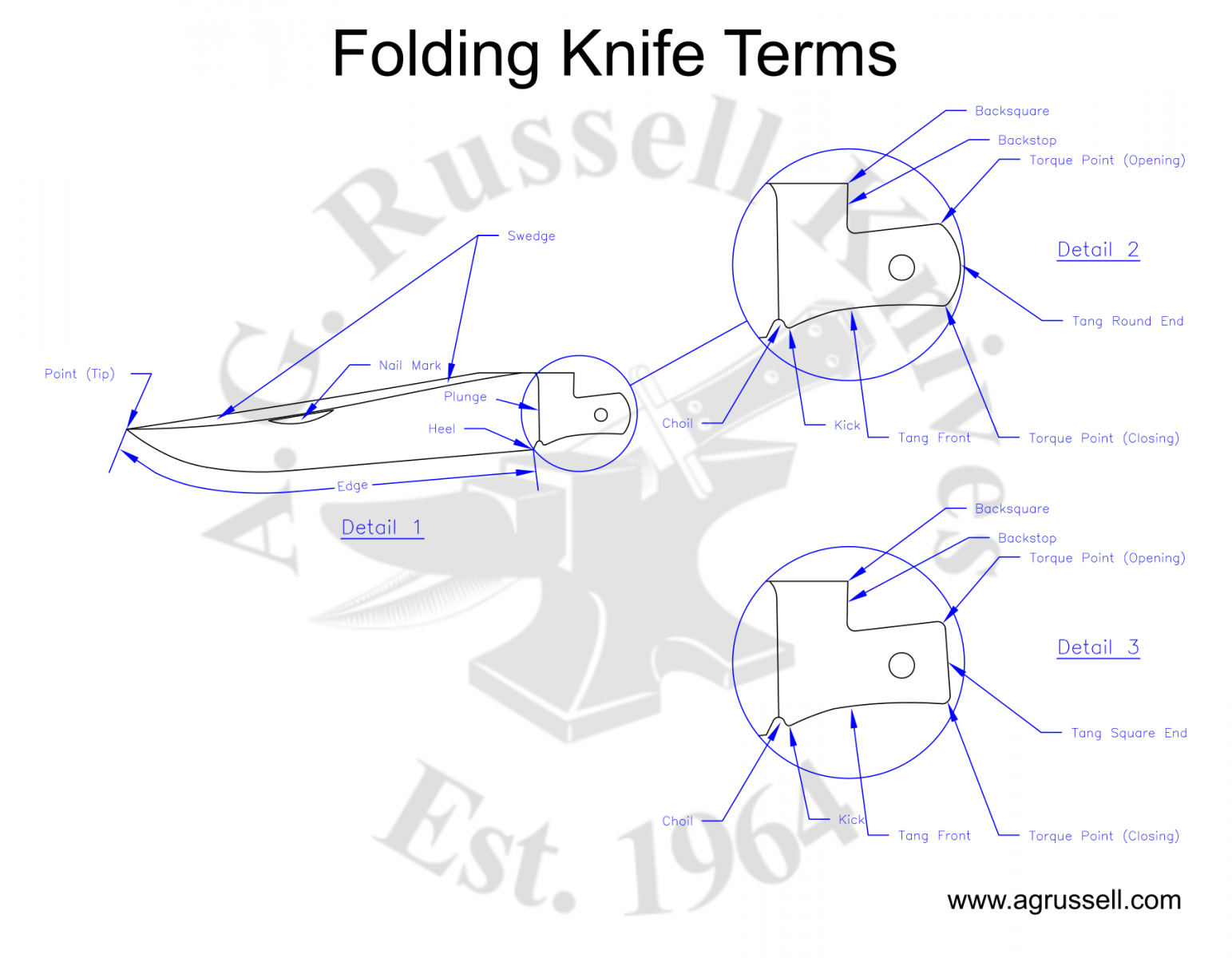 Terms for Blade Parts for Slip Joint Folders | AGRussell.com