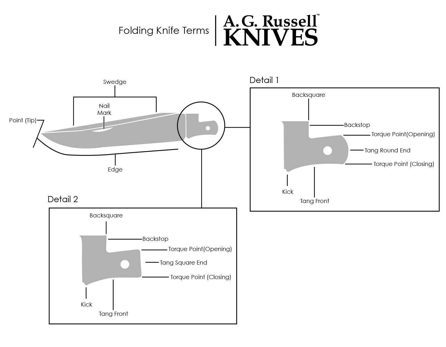 Folding Knife parts and terms for Slip Joint Folding Knives