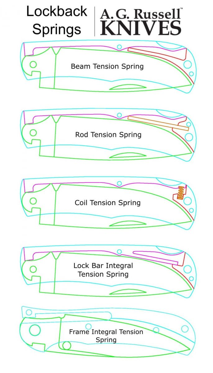 A.G. Russell's 5 Types of Lockback Springs Drawing