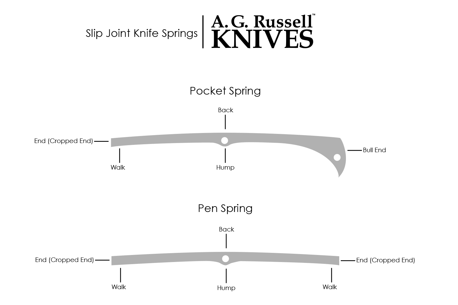 Slip Joint Knife Spring Diagrams and Terms